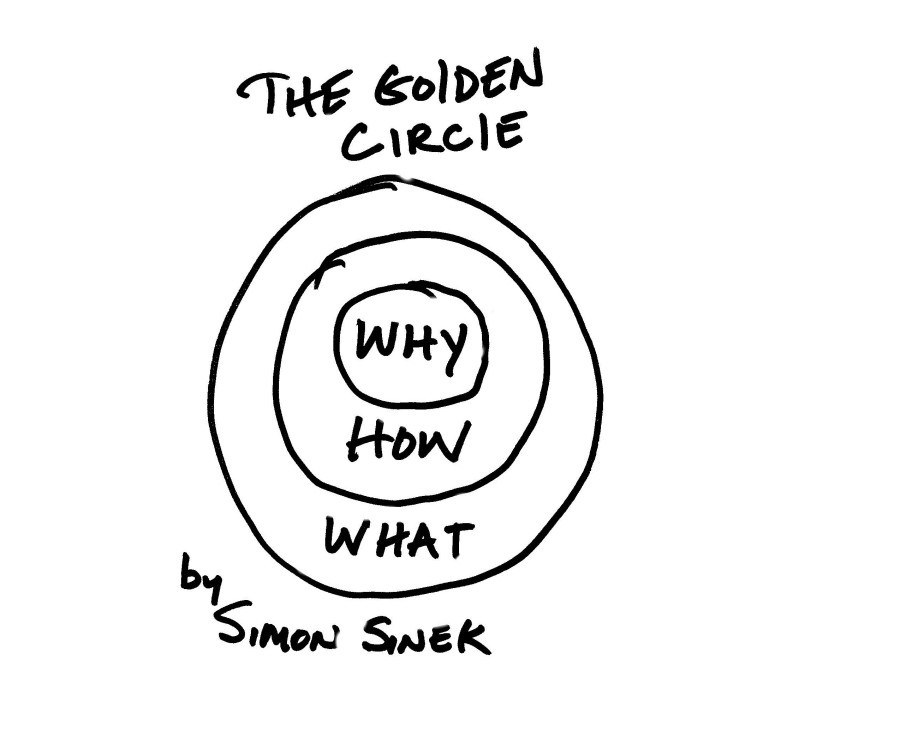 sinek-golden-circle-e1378664887408.jpg