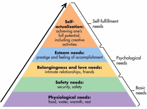 Maslows_Hierarchy_of_Needs.jpg