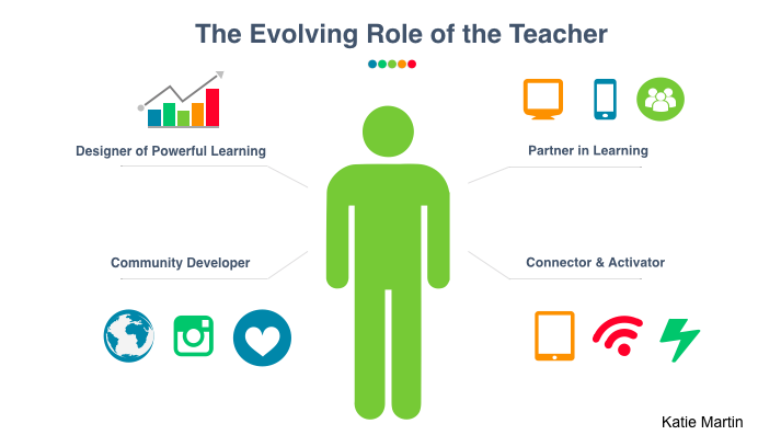 The Evolving Role of the Teacher