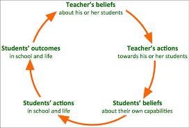 katielmartin.com - Katie Martin - Why Believing in Your Students Matters