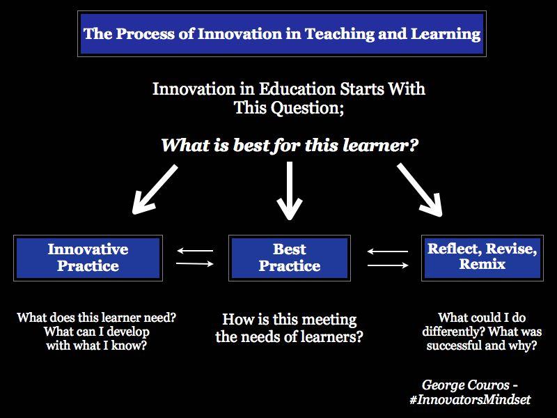 Process-of-Innovation.jpg