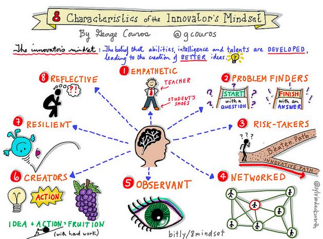 8-Characteristics-of-the-Innovators-Mindset.png